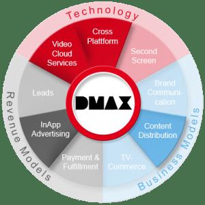 DMAX 360 Grad
