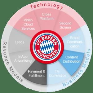 FC-Bayern 360 Grad