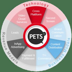 PetsTV 360 Grad