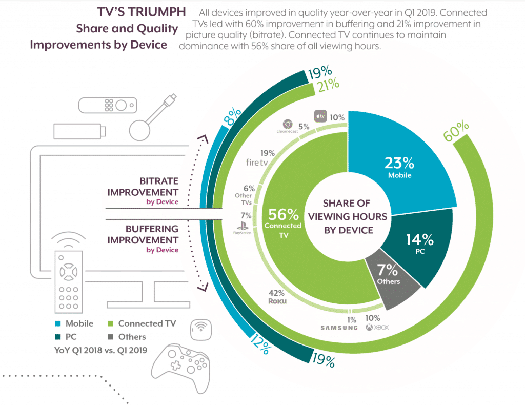 Conviva's-State-of-the-Streaming-TV-Industry