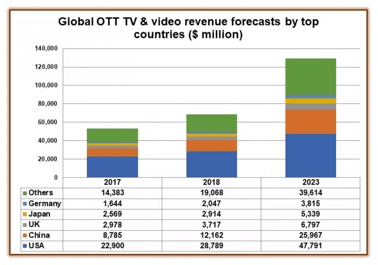 Global OTT revenues to climb to $129 billion