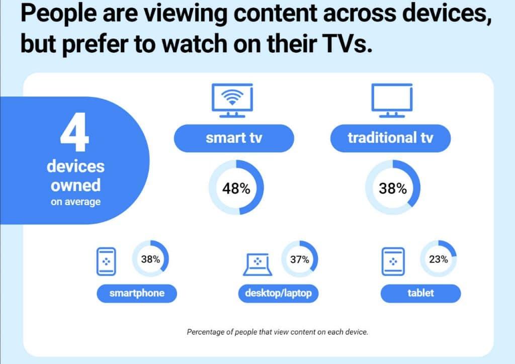 Google - TVs prefered