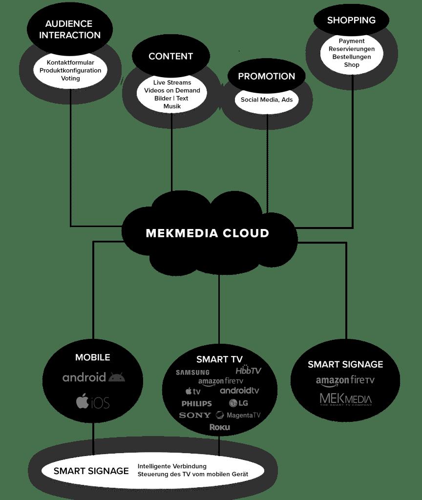 MEKmedia Cloud Functions Graphic